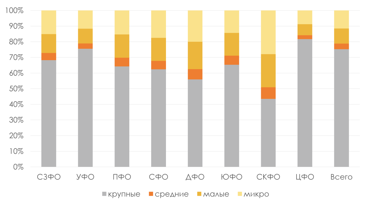 Выручка-компаний-в-2017-году-по-масштабам-деятельности-в-разрезе-ФО