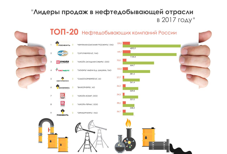 лидеры-продаж-в-нефтедобывающей-отрасли-в-2017