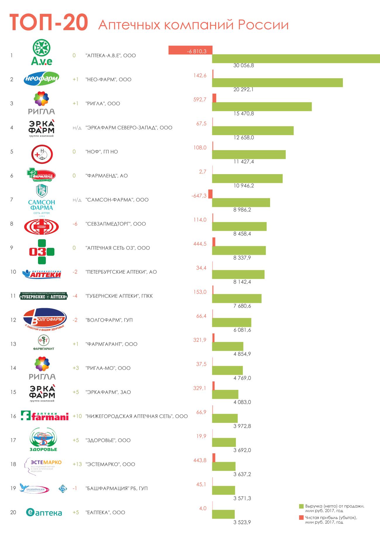ТОП-20-российских-аптечных-компаний-