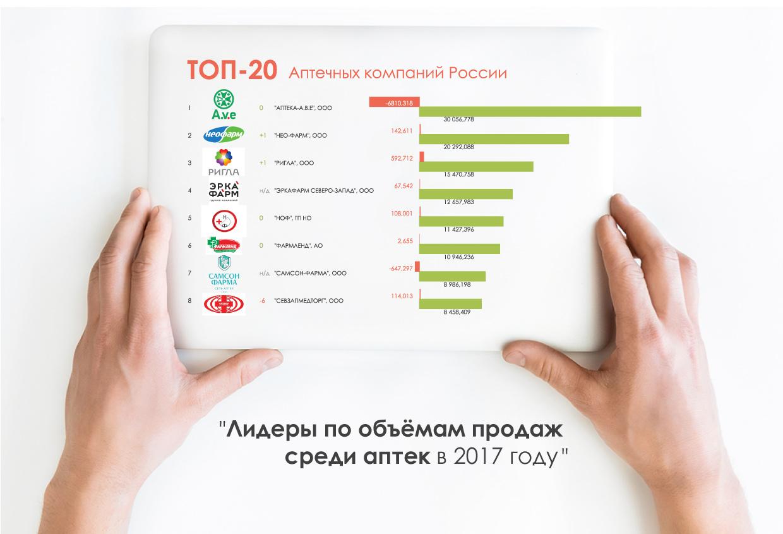 ТОП-20-российских-аптечных-компаний