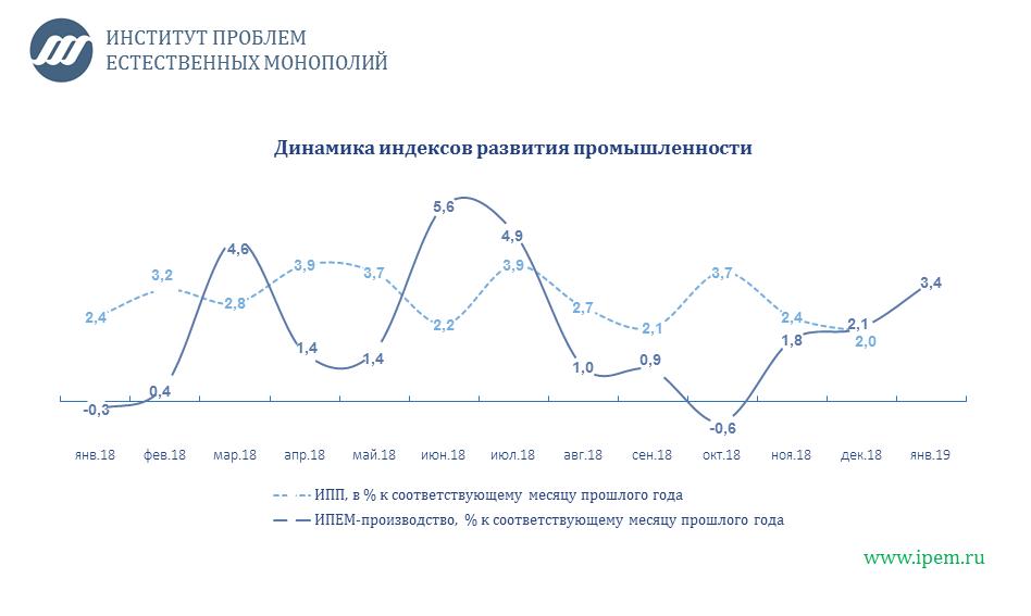 Промышленного производства в России