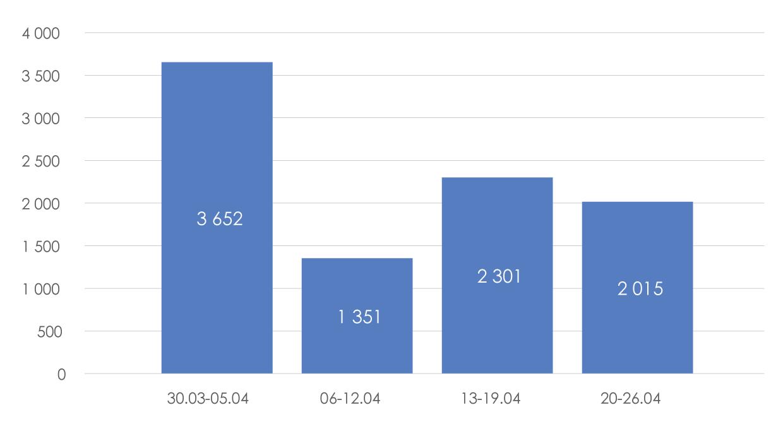 Количество-зарегистрированных-предприятий-по-неделям-в-период-карантина