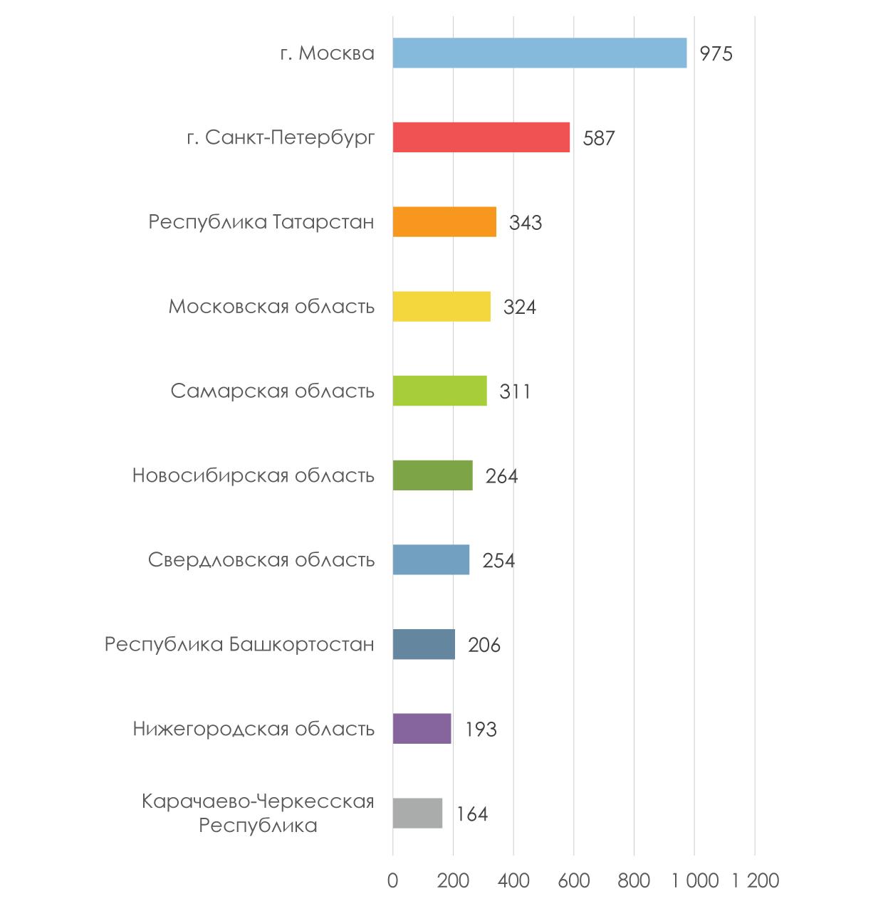 ТОП-10-регионов-по-количеству-зарегистрированных-компаний-в-период-с-01-по-27-апреля